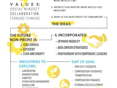 Brainstorm Session: Envisioning the Non-Profit of Tomorrow